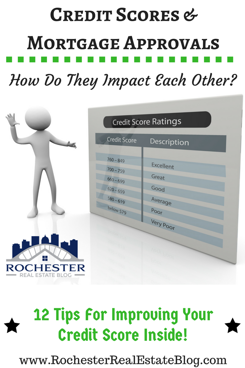 Credit Scores & Mortgage Approvals - How Do They Impact Each Other