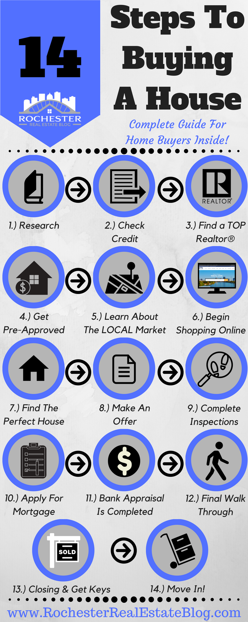 14 steps to buying a house a complete guide for home buyers for Secrets to buying a house
